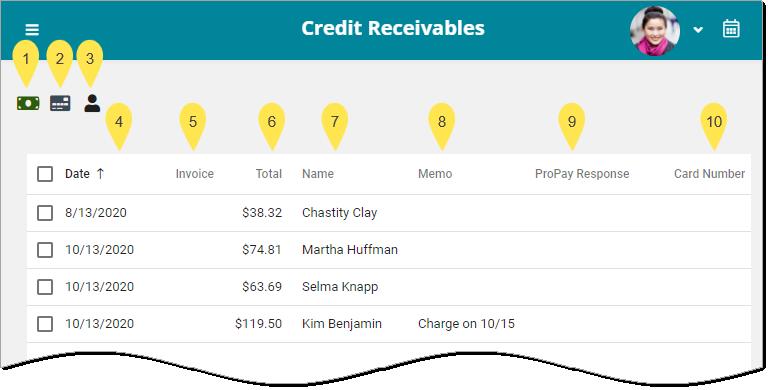 Credit Receivables