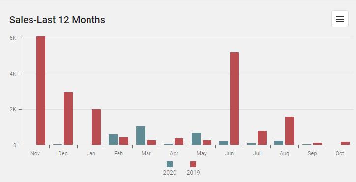 Sales-Last 12 Months